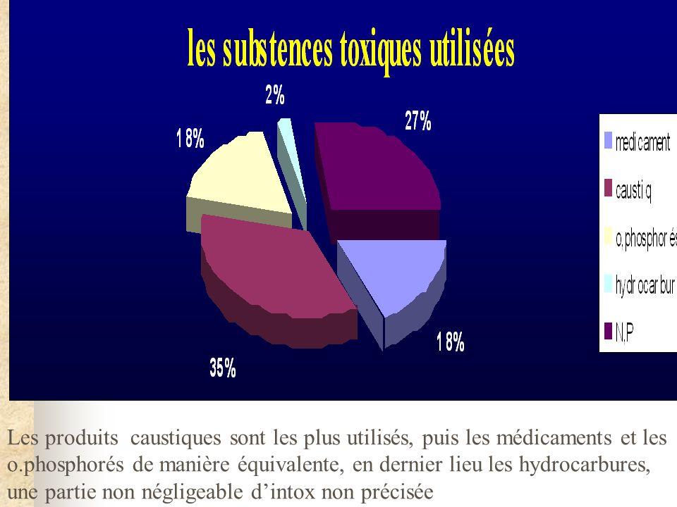 Les produits caustiques sont les plus utilisés, puis les médicaments et les o.phosphorés de manière équivalente, en dernier lieu les hydrocarbures, une partie non négligeable dintox non précisée