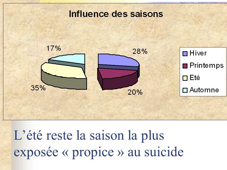 Lété reste la saison la plus exposée « propice » au suicide