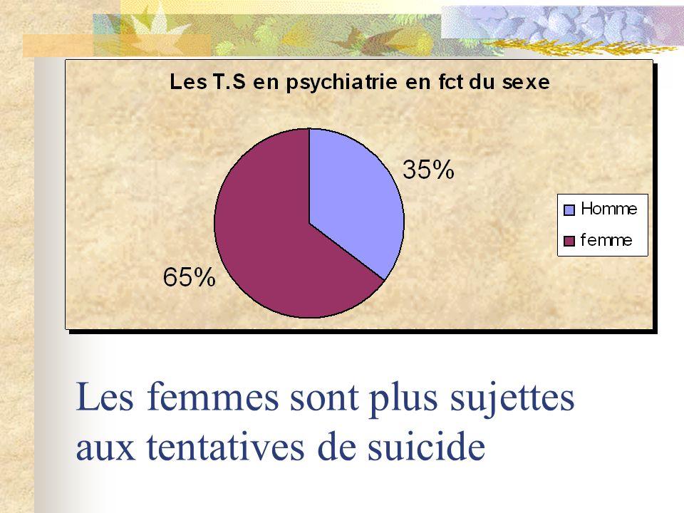 Les femmes sont plus sujettes aux tentatives de suicide
