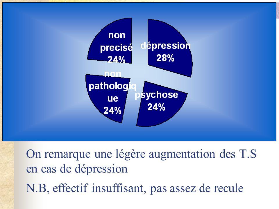 On remarque une légère augmentation des T.S en cas de dépression N.B, effectif insuffisant, pas assez de recule