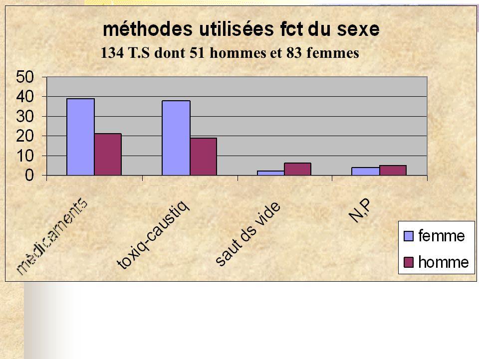 134 T.S dont 51 hommes et 83 femmes