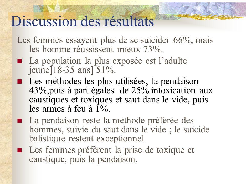 Discussion des résultats Les femmes essayent plus de se suicider 66%, mais les homme réussissent mieux 73%.