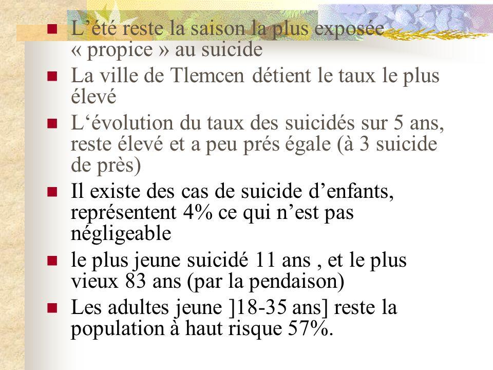 Lété reste la saison la plus exposée « propice » au suicide La ville de Tlemcen détient le taux le plus élevé Lévolution du taux des suicidés sur 5 ans, reste élevé et a peu prés égale (à 3 suicide de près) Il existe des cas de suicide denfants, représentent 4% ce qui nest pas négligeable le plus jeune suicidé 11 ans, et le plus vieux 83 ans (par la pendaison) Les adultes jeune ]18-35 ans] reste la population à haut risque 57%.