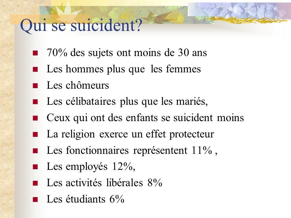 On ne déclare presque jamais les T.S????.véritable problème Ce qui fausse les statistique!!!!.