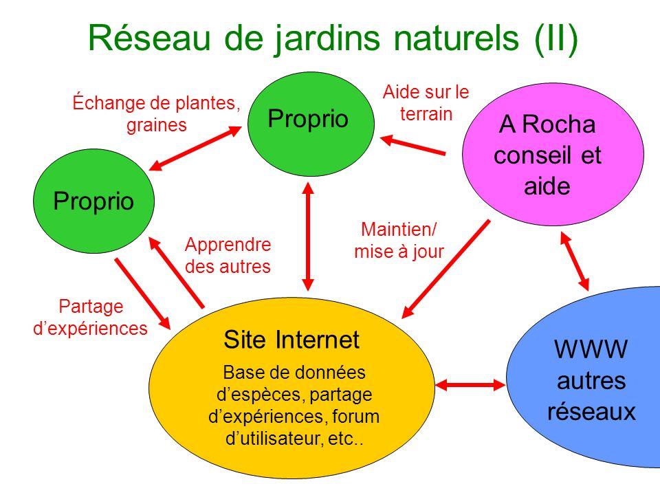 Réseau de jardins naturels (II) Proprio Site Internet Échange de plantes, graines Base de données despèces, partage dexpériences, forum dutilisateur, etc..