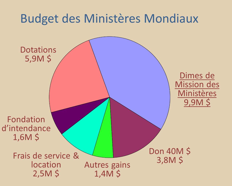 Dimes de Mission des Ministères 9,9M $ Don 40M $ 3,8M $ Frais de service & location 2,5M $ Fondation dintendance 1,6M $ Dotations 5,9M $ Autres gains 1,4M $ Budget des Ministères Mondiaux