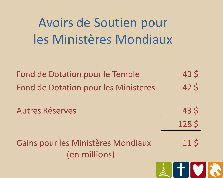 Avoirs de Soutien pour les Ministères Mondiaux Fond de Dotation pour le Temple43 $ Fond de Dotation pour les Ministères42 $ Autres Réserves43 $ 128 $ Gains pour les Ministères Mondiaux (en millions) 11 $