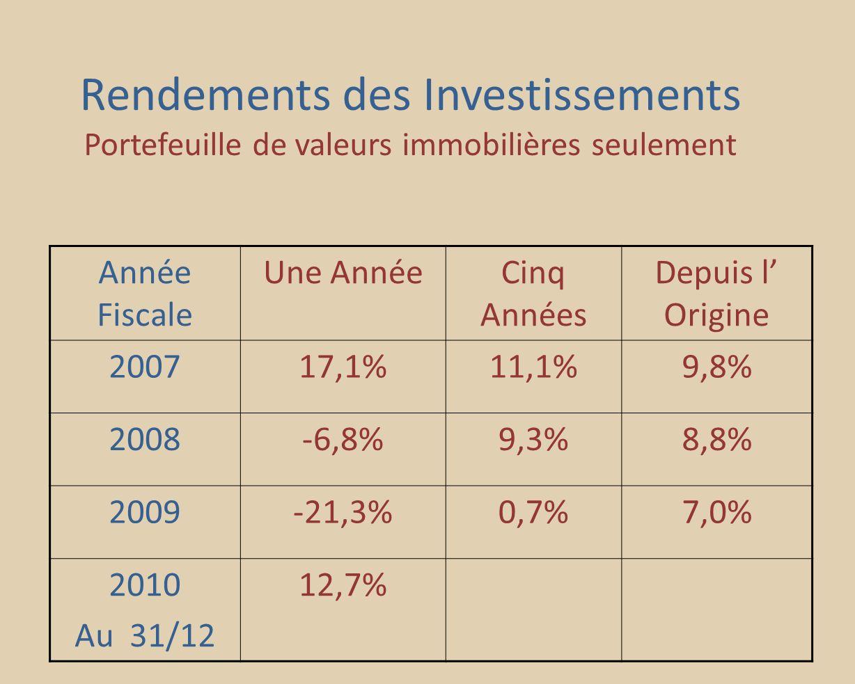 Rendements des Investissements Portefeuille de valeurs immobilières seulement Année Fiscale Une AnnéeCinq Années Depuis l Origine 200717,1%11,1%9,8% 2008-6,8%9,3%8,8% 2009-21,3%0,7%7,0% 2010 Au 31/12 12,7%