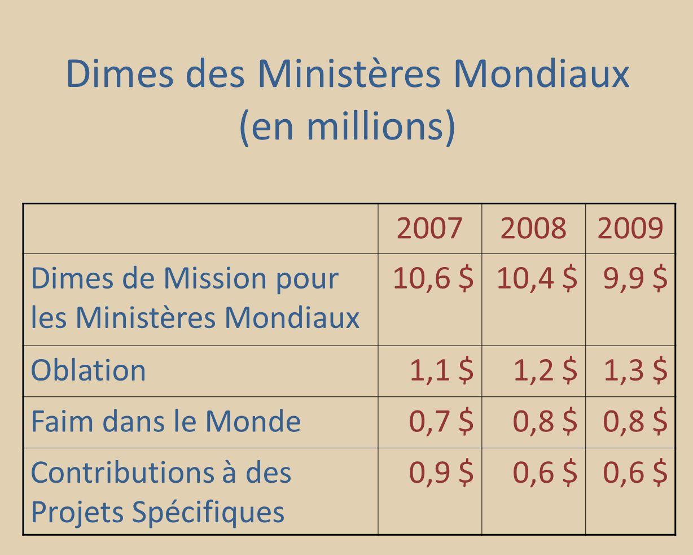 Dimes des Ministères Mondiaux (en millions) 200720082009 Dimes de Mission pour les Ministères Mondiaux 10,6 $10,4 $9,9 $ Oblation1,1 $1,2 $1,3 $ Faim dans le Monde0,7 $0,8 $ Contributions à des Projets Spécifiques 0,9 $0,6 $