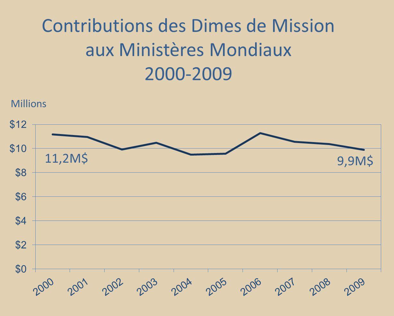 Contributions des Dimes de Mission aux Ministères Mondiaux 2000-2009 9,9M$ 11,2M$ Millions