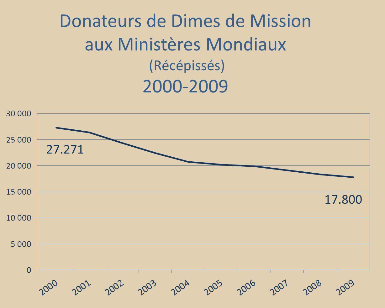 17.800 27.271 Donateurs de Dimes de Mission aux Ministères Mondiaux (Récépissés) 2000-2009