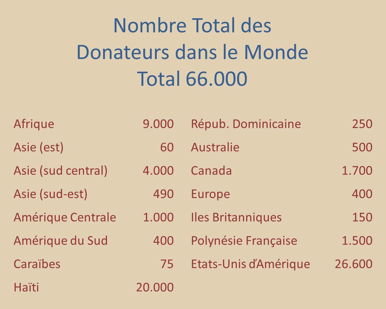 Nombre Total des Donateurs dans le Monde Total 66.000 Afrique9.000Répub.