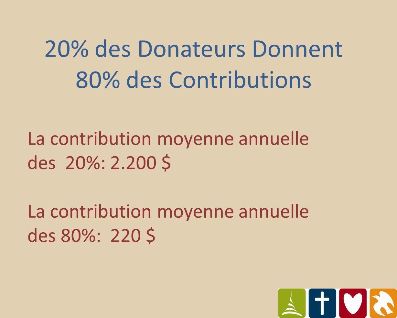 20% des Donateurs Donnent 80% des Contributions La contribution moyenne annuelle des 20%: 2.200 $ La contribution moyenne annuelle des 80%: 220 $
