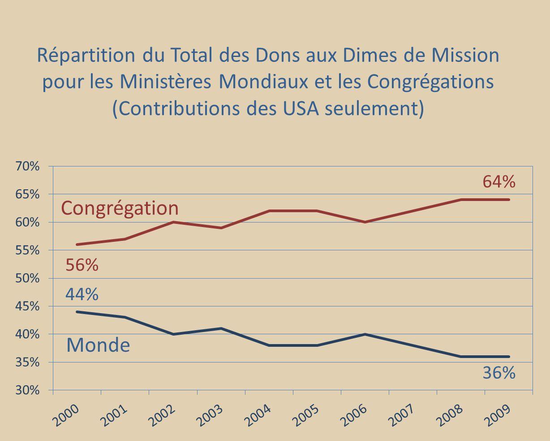 56% 44% 64% 36% Congrégation Monde Répartition du Total des Dons aux Dimes de Mission pour les Ministères Mondiaux et les Congrégations (Contributions des USA seulement)