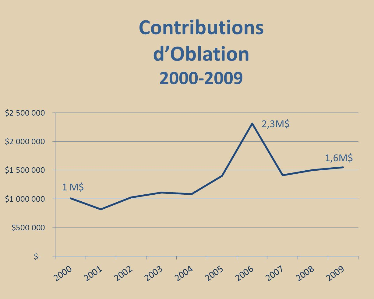 Contributions dOblation 2000-2009 1,6M$ 2,3M$ 1 M$