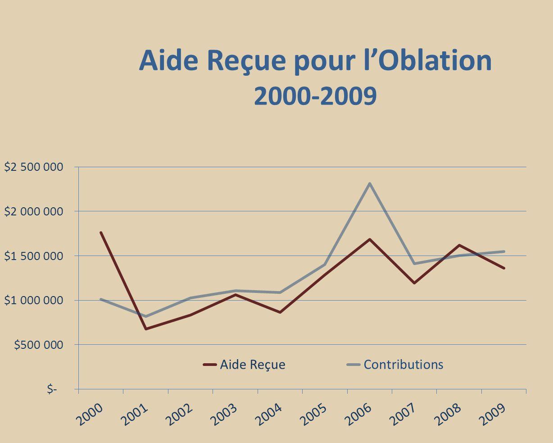 Aide Reçue pour lOblation 2000-2009