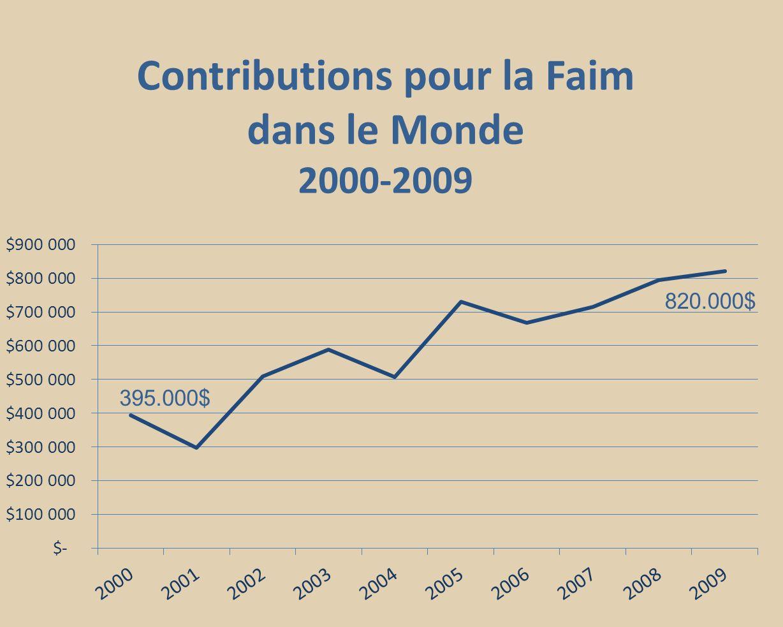 Contributions pour la Faim dans le Monde 2000-2009 395.000$ 820.000$