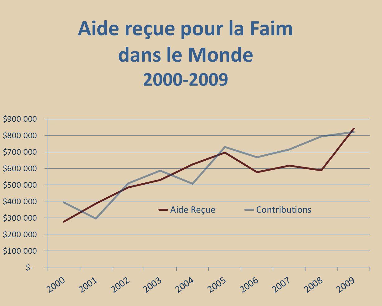 Aide reçue pour la Faim dans le Monde 2000-2009