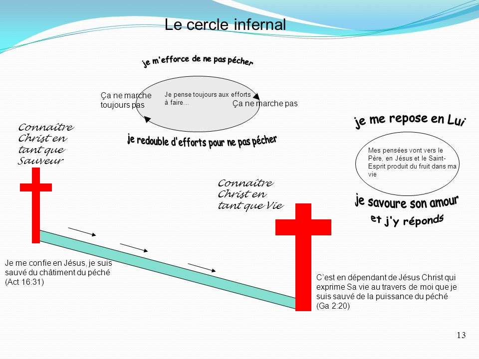 Le cercle infernal Je pense toujours aux efforts à faire… Ça ne marche pas Ça ne marche toujours pas Connaître Christ en tant que Sauveur Connaître Christ en tant que Vie Je me confie en Jésus, je suis sauvé du châtiment du péché (Act 16:31) Cest en dépendant de Jésus Christ qui exprime Sa vie au travers de moi que je suis sauvé de la puissance du péché (Ga 2:20) Mes pensées vont vers le Père, en Jésus et le Saint- Esprit produit du fruit dans ma vie 13
