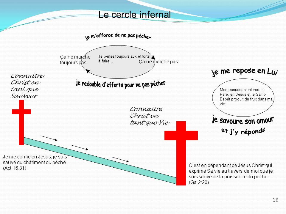 Le cercle infernal Je pense toujours aux efforts à faire… Ça ne marche pas Ça ne marche toujours pas Connaître Christ en tant que Sauveur Connaître Christ en tant que Vie Je me confie en Jésus, je suis sauvé du châtiment du péché (Act 16:31) Cest en dépendant de Jésus Christ qui exprime Sa vie au travers de moi que je suis sauvé de la puissance du péché (Ga 2:20) Mes pensées vont vers le Père, en Jésus et le Saint- Esprit produit du fruit dans ma vie 18