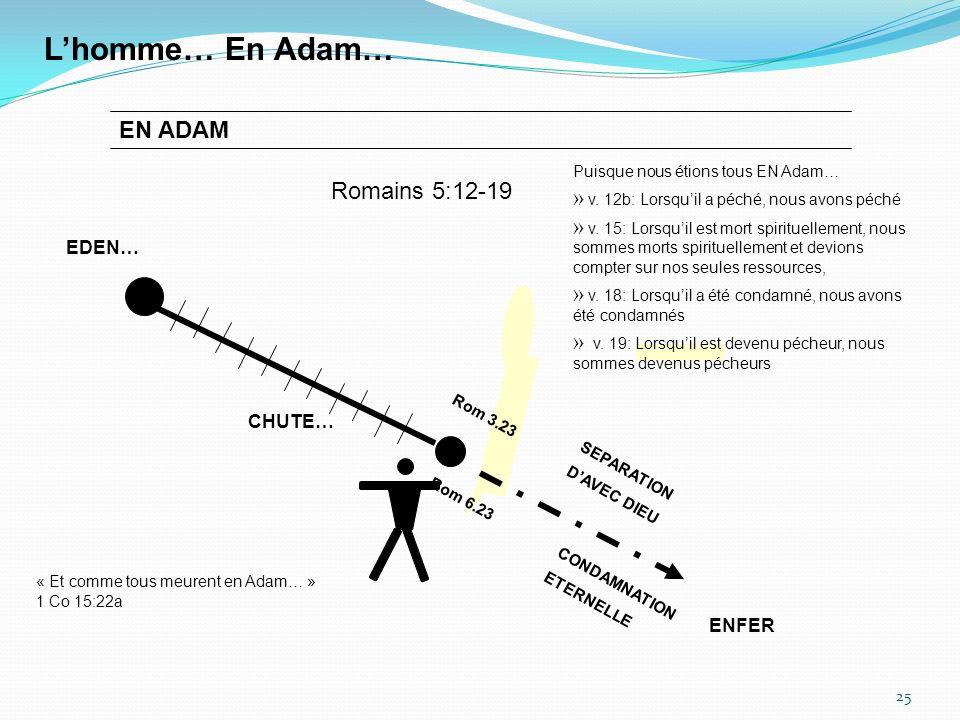 25 Lhomme… En Adam… SEPARATION DAVEC DIEU CONDAMNATION ETERNELLE Rom 3.23 Rom 6.23 EN ADAM EDEN… « Et comme tous meurent en Adam… » 1 Co 15:22a CHUTE… ENFER Puisque nous étions tous EN Adam… » v.