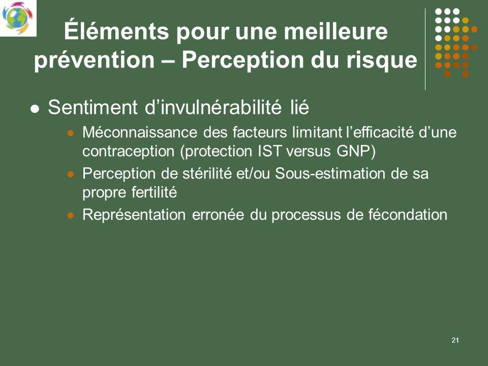 21 Éléments pour une meilleure prévention – Perception du risque Sentiment dinvulnérabilité lié Méconnaissance des facteurs limitant lefficacité dune