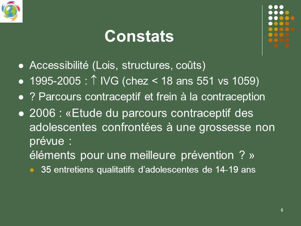 6 Constats Accessibilité (Lois, structures, coûts) 1995-2005 : IVG (chez < 18 ans 551 vs 1059) ? Parcours contraceptif et frein à la contraception 200
