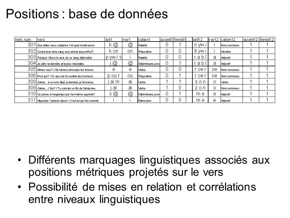 Positions : base de données Différents marquages linguistiques associés aux positions métriques projetés sur le vers Possibilité de mises en relation