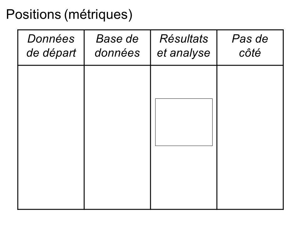 Données de départ Base de données Résultats et analyse Pas de côté Positions (métriques)