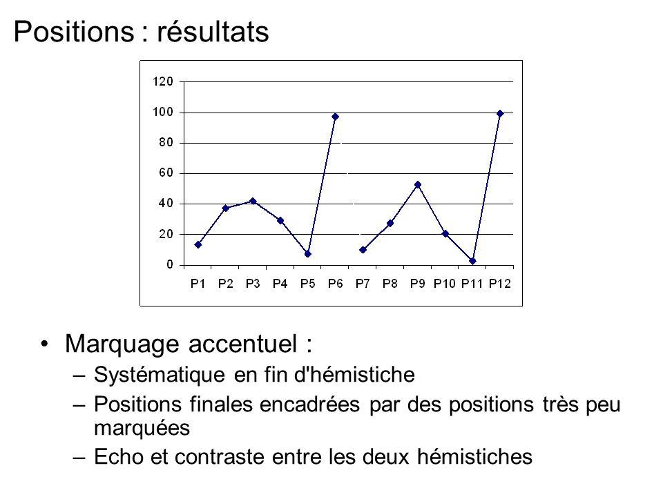 Positions : résultats Marquage accentuel : –Systématique en fin d hémistiche –Positions finales encadrées par des positions très peu marquées –Echo et contraste entre les deux hémistiches