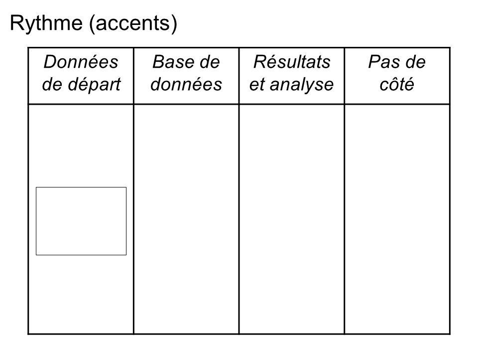 Données de départ Base de données Résultats et analyse Pas de côté Rythme (accents)