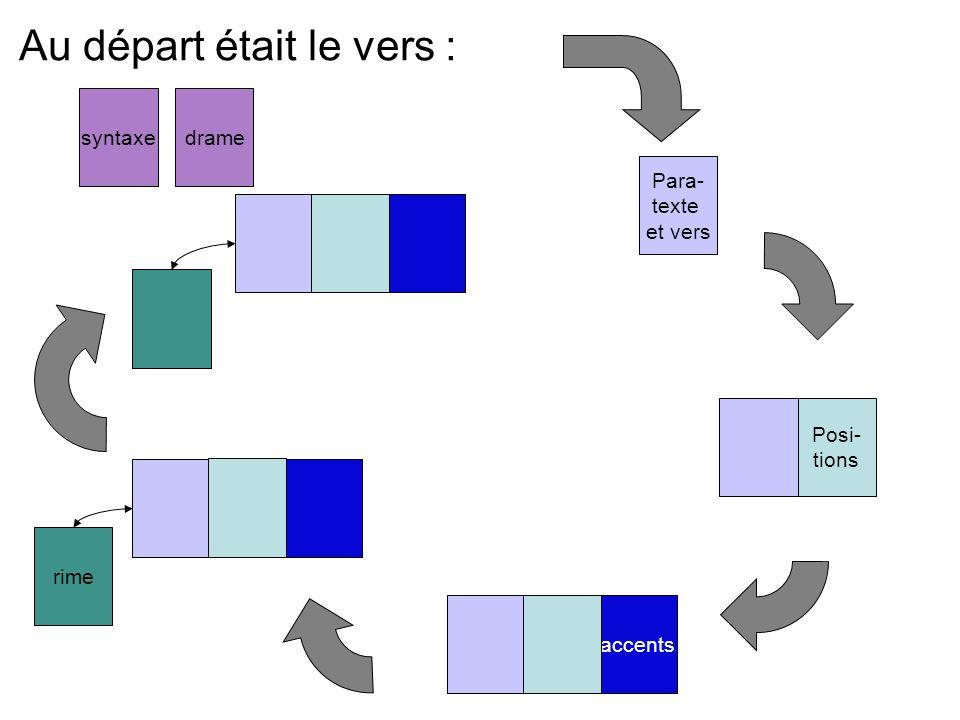 Au départ était le vers : Para- texte et vers rime accents Posi- tions dramesyntaxe