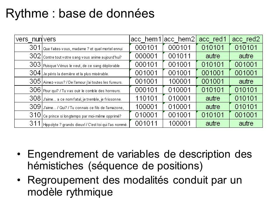 Rythme : base de données Engendrement de variables de description des hémistiches (séquence de positions) Regroupement des modalités conduit par un mo
