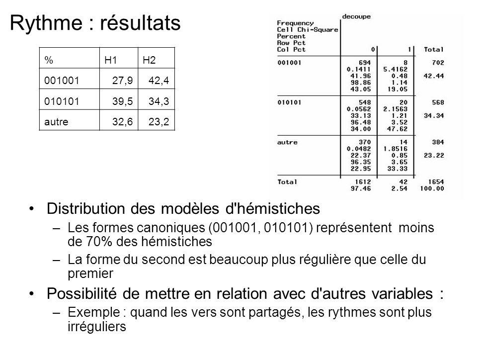 Rythme : résultats Distribution des modèles d hémistiches –Les formes canoniques (001001, 010101) représentent moins de 70% des hémistiches –La forme du second est beaucoup plus régulière que celle du premier Possibilité de mettre en relation avec d autres variables : –Exemple : quand les vers sont partagés, les rythmes sont plus irréguliers %H1H2 00100127,942,4 01010139,534,3 autre32,623,2