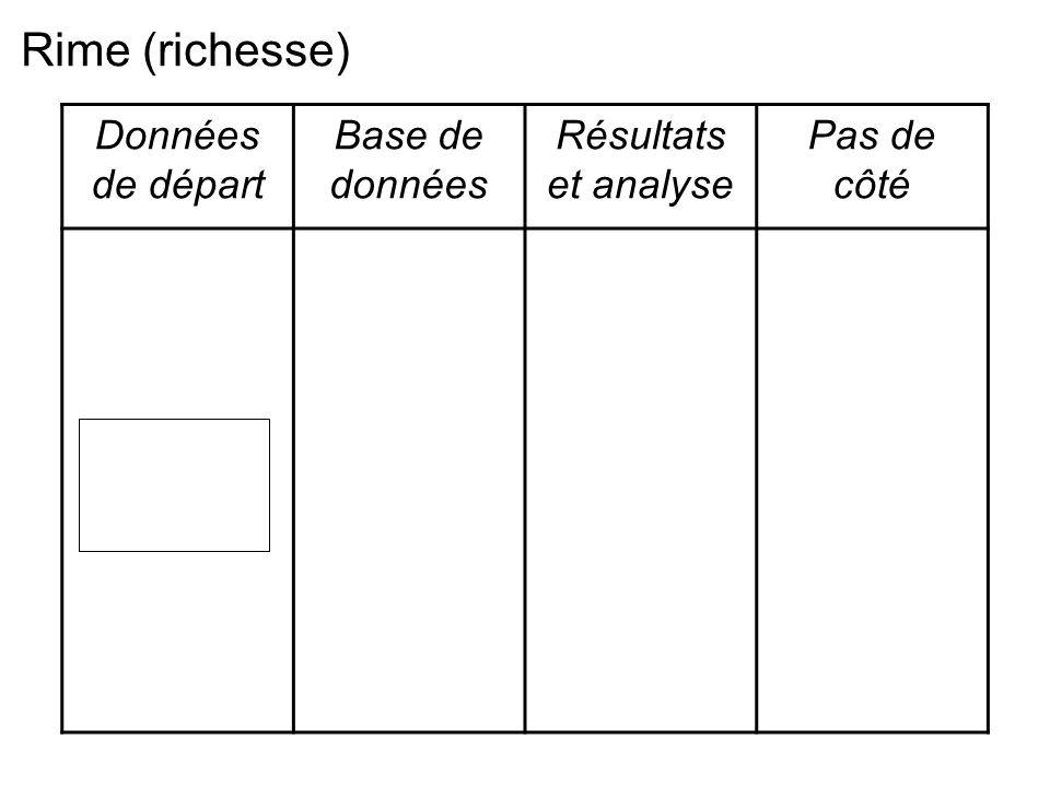 Données de départ Base de données Résultats et analyse Pas de côté Rime (richesse)