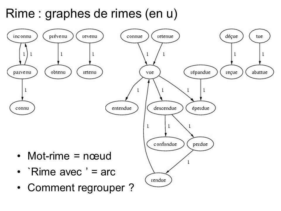 Rime : graphes de rimes (en u) Mot-rime = nœud `Rime avec = arc Comment regrouper ?