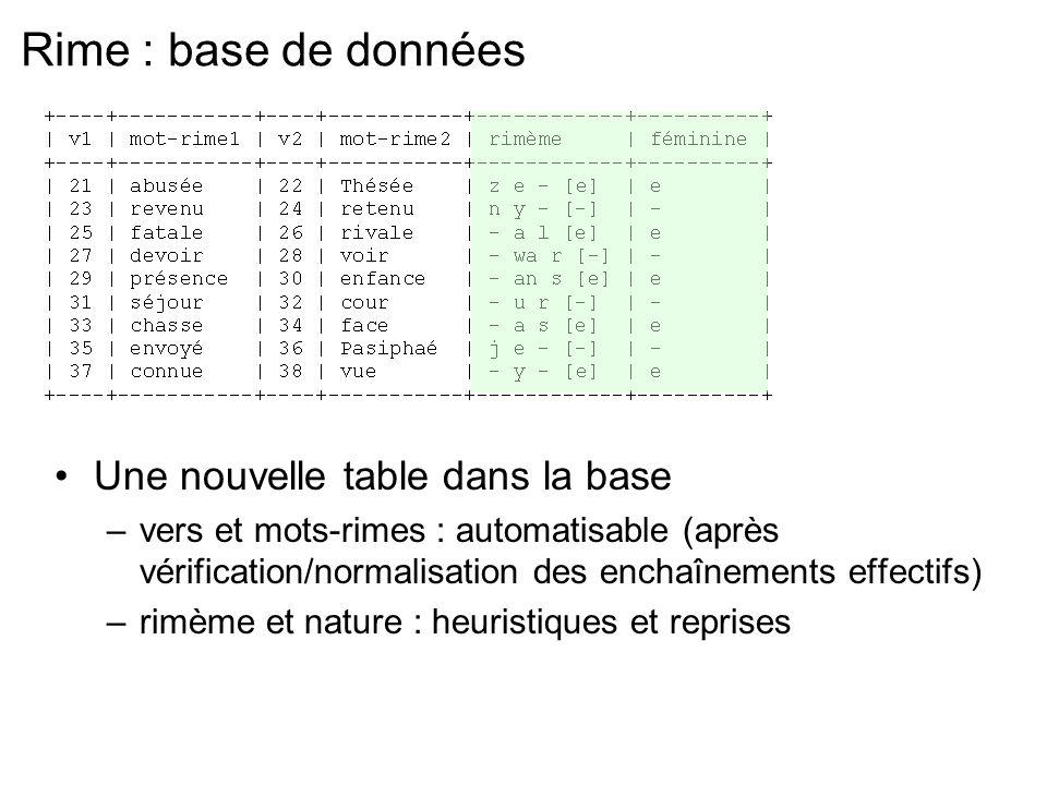 Rime : base de données Une nouvelle table dans la base –vers et mots-rimes : automatisable (après vérification/normalisation des enchaînements effectifs) –rimème et nature : heuristiques et reprises
