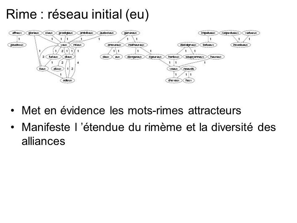 Rime : réseau initial (eu) Met en évidence les mots-rimes attracteurs Manifeste l étendue du rimème et la diversité des alliances
