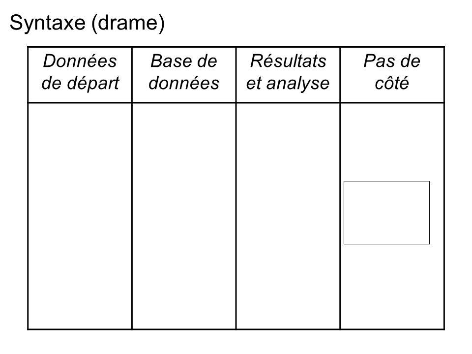Données de départ Base de données Résultats et analyse Pas de côté Syntaxe (drame)