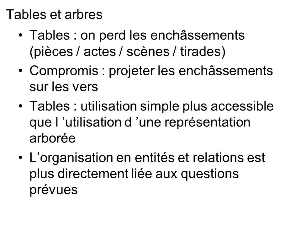 Tables et arbres Tables : on perd les enchâssements (pièces / actes / scènes / tirades) Compromis : projeter les enchâssements sur les vers Tables : u