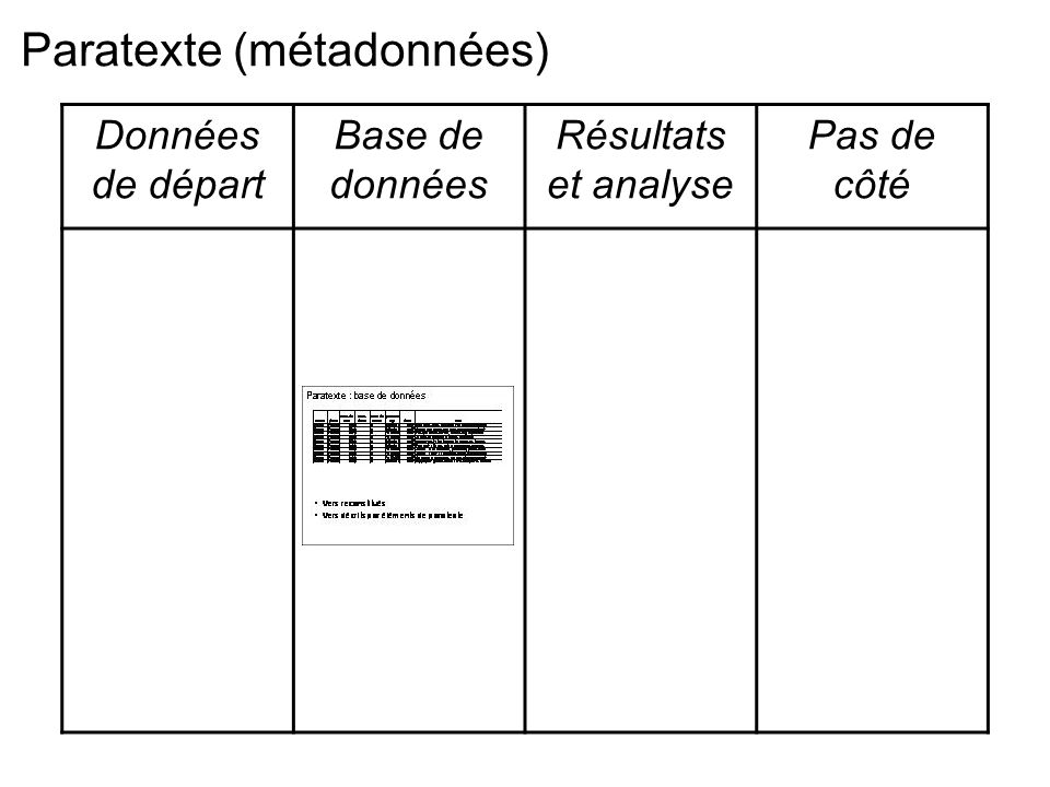 Données de départ Base de données Résultats et analyse Pas de côté Paratexte (métadonnées)