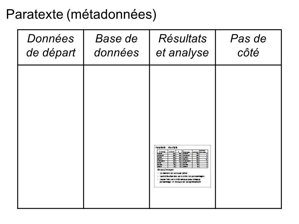 Paratexte : résultats Personnagenb de vers% PHEDRE47128% HIPPOLYTE35021% THESEE23114% OENONE21513% THERAMENE18011% ARICIE1408% PANOPE352% ISMENE322% On peut mesurer -Le nombre de vers par pièce -La distribution des vers entre les personnages -La part des vers interrompus pour chaque personnage => mesure de la significativité Personnagenb de vers nb de vers interrompus PHEDRE4717 HIPPOLYTE3502 THESEE2317 OENONE21513 THERAMENE1804 ARICIE1407 PANOPE351 ISMENE321