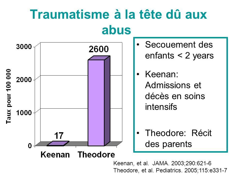 Traumatisme à la tête dû aux abus Secouement des enfants < 2 years Keenan: Admissions et décès en soins intensifs Theodore: Récit des parents Keenan, et al.