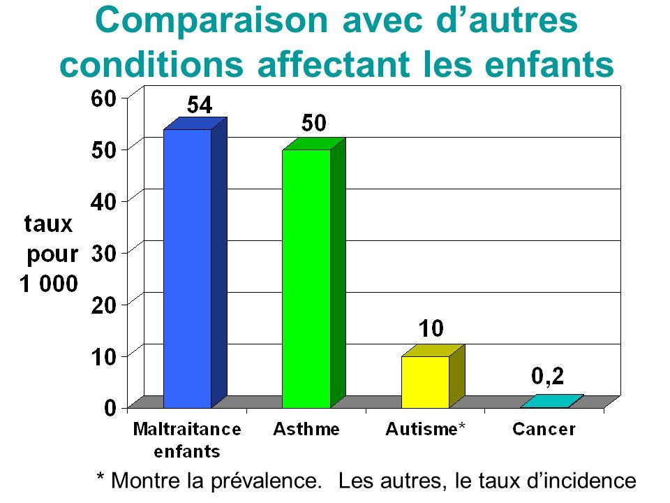 Comparaison avec dautres conditions affectant les enfants * Montre la prévalence.
