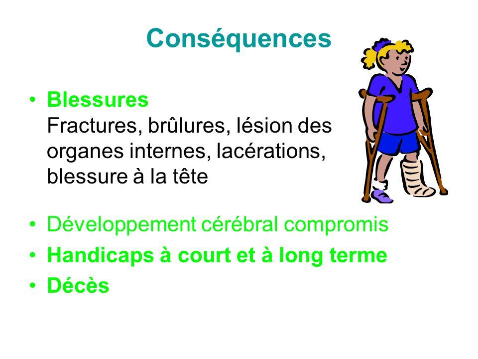 Conséquences Blessures Fractures, brûlures, lésion des organes internes, lacérations, blessure à la tête Développement cérébral compromis Handicaps à court et à long terme Décès
