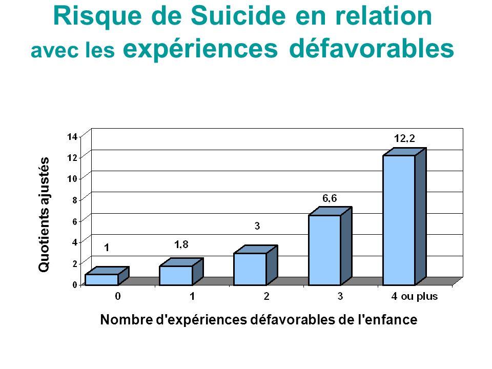 Risque de Suicide en relation avec les expériences défavorables Nombre d expériences défavorables de l enfance Quotients ajustés