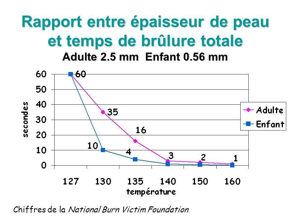 Rapport entre épaisseur de peau et temps de brûlure totale Adulte 2.5 mm Enfant 0.56 mm Chiffres de la National Burn Victim Foundation