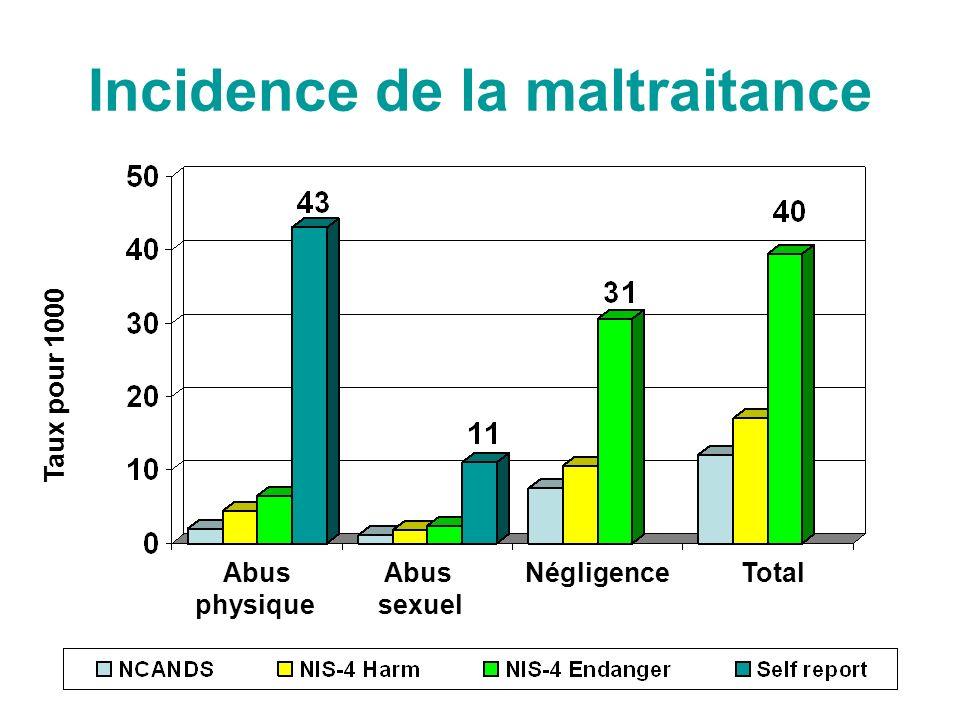 Incidence de la maltraitance Rate per 1000 Rate per 1000 Abus Abus Négligence Total physique sexuel Taux pour 1000