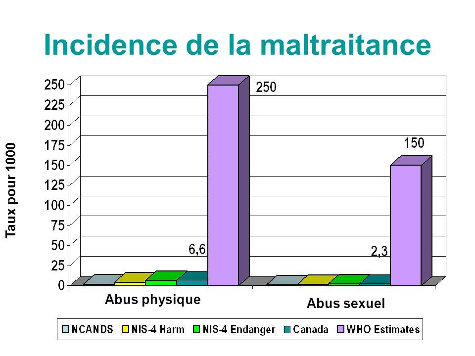 Incidence de la maltraitance Rate per 1000 Rate per 1000 Abus physique Abus sexuel Taux pour 1000