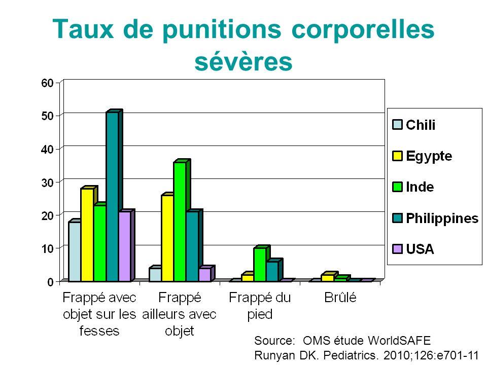 Taux de punitions corporelles sévères Source: OMS étude WorldSAFE Runyan DK.